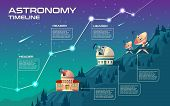 Astronomy Timeline Concept Illustration. Astronomical Buildings To Observe The Sky, Observatory With poster