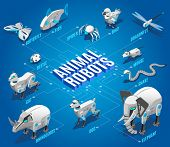 Animal Robots Isometric Flowchart With Automated Pets Companions Remote Controlled Birds Dragonflies poster
