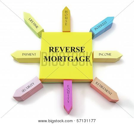 Reverse Mortgage Sticky Notes Sun
