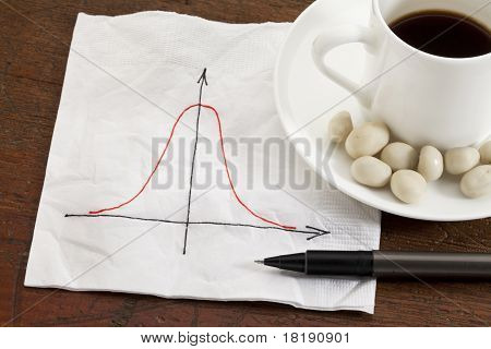 Gaussian (bell) Curve