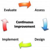 Continuous improvement business diagram management strategy concept chart illustration