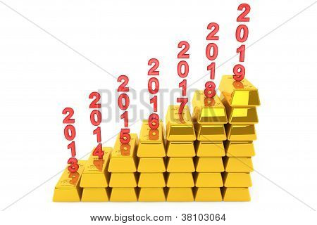 Investment Concept. Stack Of Gold Bars With Years