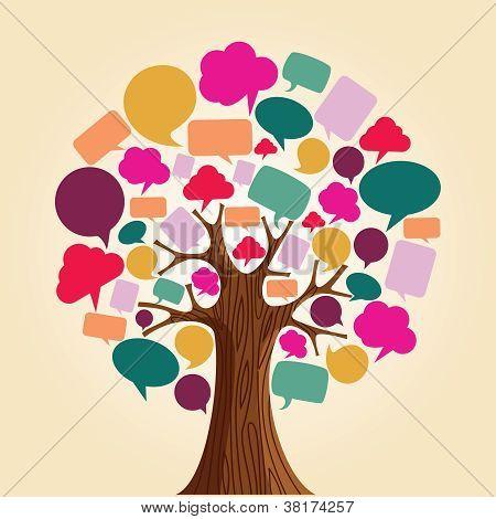 Social Media Network Communication Tree