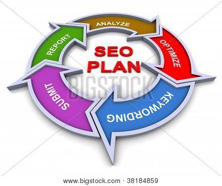 3D Seo Plan Flowchart