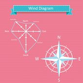 picture of wind-rose  - wind rose diagram and compass vector with north - JPG