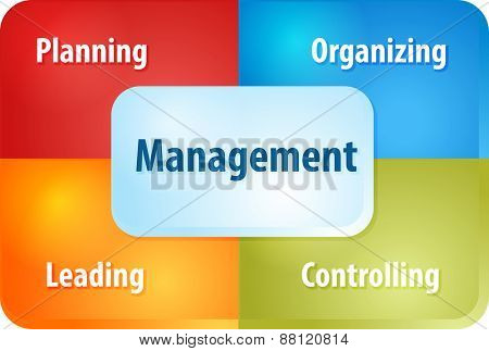 business strategy concept infographic diagram illustration of management components