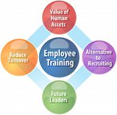 picture of employee  - business strategy concept infographic diagram illustration of employee training benefits - JPG