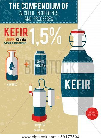 Vector Illustration - A Compendium Of Alcohol Ingredients And Processes. Kefir Info Graphic Backgrou