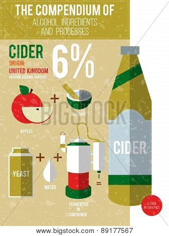 Vector Illustration - A Compendium Of Alcohol Ingredients And Processes. Cider Info Graphic Backgrou
