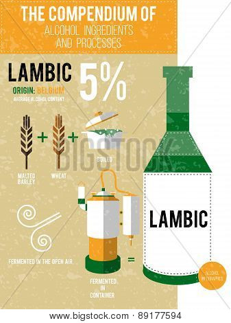 Vector Illustration - A Compendium Of Alcohol Ingredients And Processes. Lambic Info Graphic Backgro