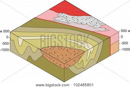 Block diagram of the geological structure.