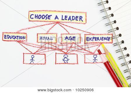 Elegir un líder Resumen