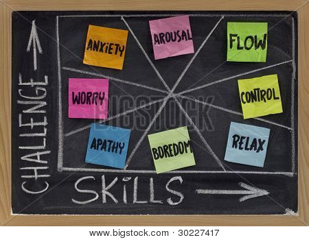 mental states (flow, control, relaxation, boredom, apathy, worry, anxiety, arousal) as a function of challenge and skill level - psychological concept presented on blackboard
