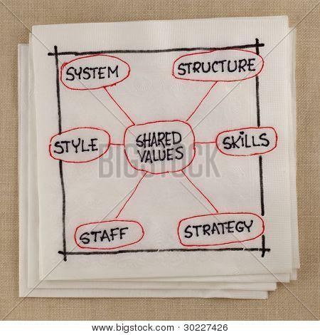 7S modelo de cultura organizacional, análisis y desarrollo (habilidades, personal, estrategia, sistemas, str
