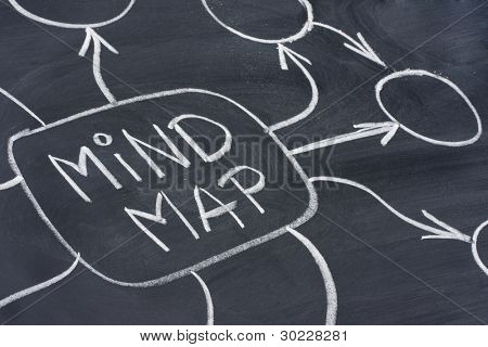 mind map text and abstract in white chalk handwriting on blackboard