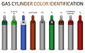 pic of cylinder  - Gas cylinder new color coding identification system - JPG