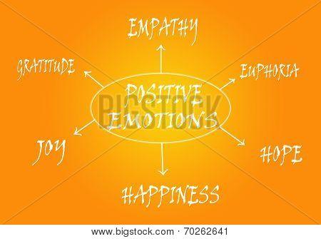 Positive emotions scheme