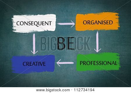 Be consequent, organized, professional, creative chart on chalkboard