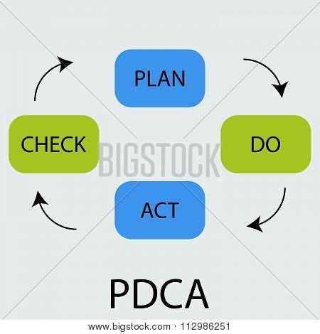 PDCA icon flat design