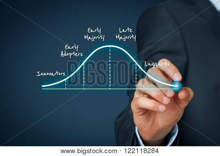 Businessman draw innovation adoption lifecycle graph, dark blue background.