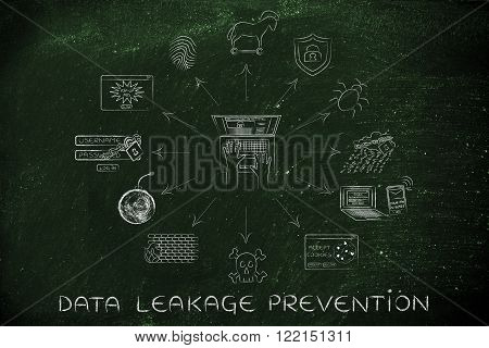Laptop With Security And Privacy Threats, Data Leakage Prevention