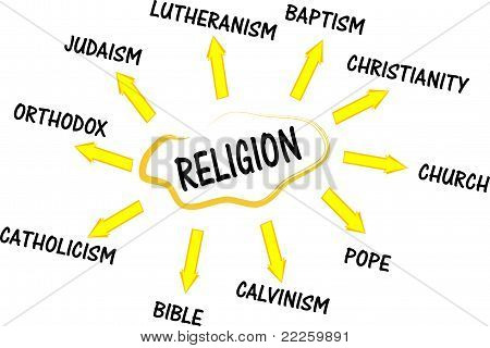 Religion mind map with bible words collage