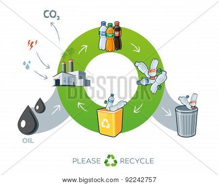 Plastics Recycling Cycle Illustration With Oil