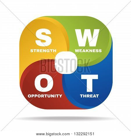 SWOT (strengthstrengthopportunities and threat ) diagram Vector illustration.