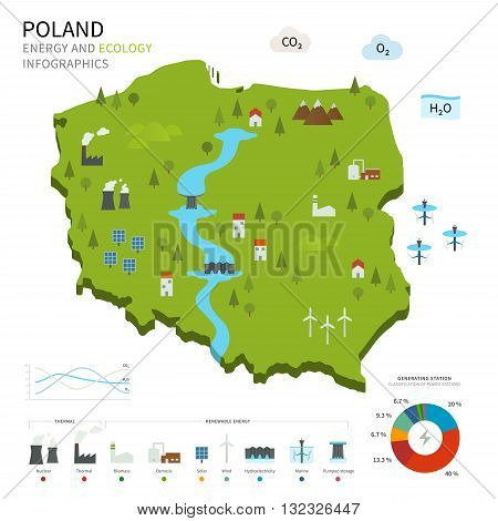 Energy industry and ecology of Poland vector map with power stations infographic.