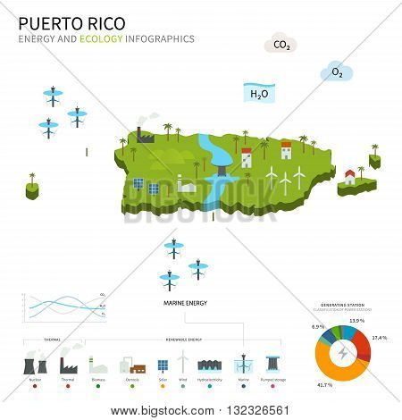 Energy industry and ecology of Puerto Rico vector map with power stations infographic.