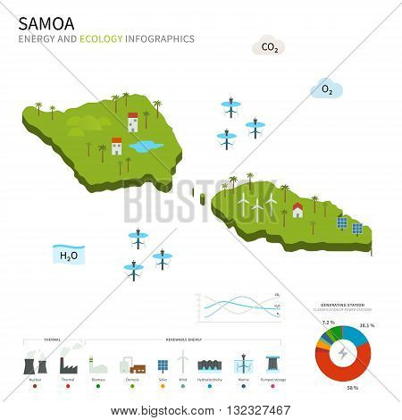 Energy industry and ecology of Samoa vector map with power stations infographic.