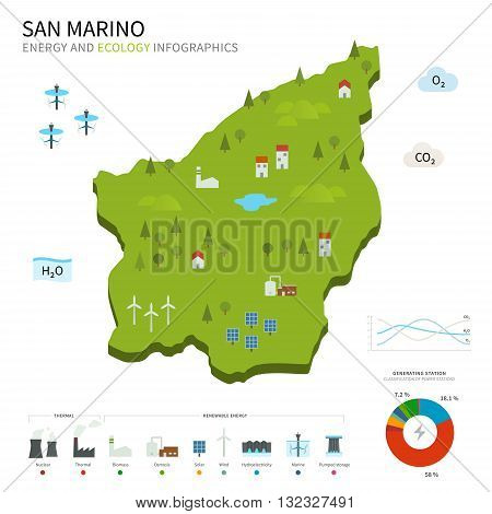 Energy industry and ecology of San Marino vector map with power stations infographic.