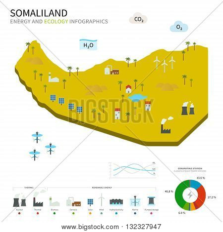 Energy industry and ecology of Somaliland vector map with power stations infographic.