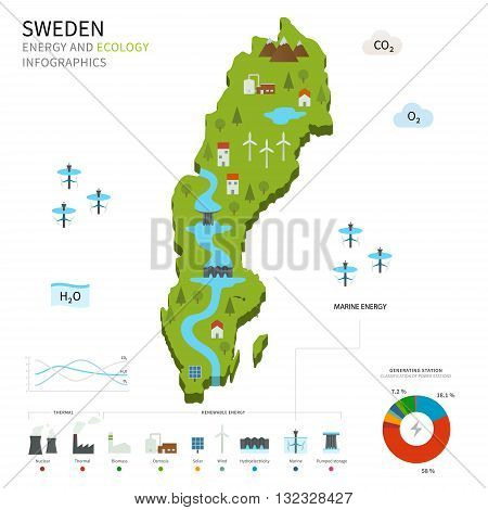Energy industry and ecology of Sweden vector map with power stations infographic.
