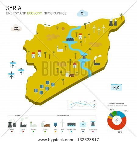 Energy industry and ecology of Syria vector map with power stations infographic.