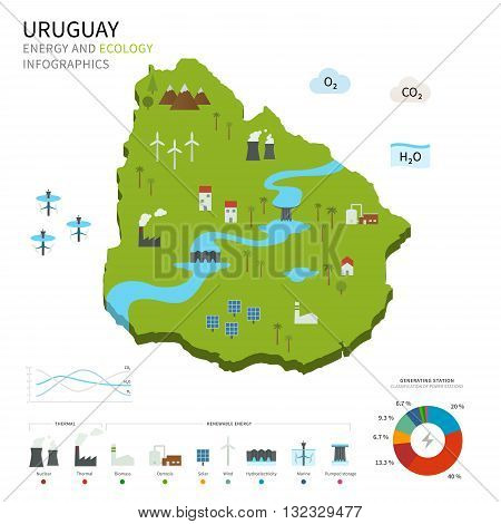 Energy industry and ecology of Uruguay vector map with power stations infographic.