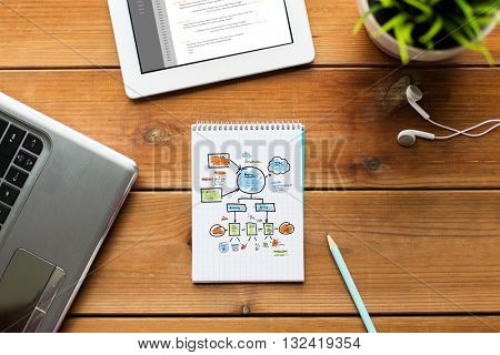 business, strategy, planning and technology concept - close up of notebook with scheme, laptop and tablet pc computer with scheme on wooden table