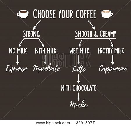 Coffee types infographic. Simple flow chart that shows differences between kinds of coffee.