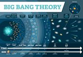 Big Bang Theory Vector Illustration Infographic. Universe Time And Size Scale Diagram With Developme poster