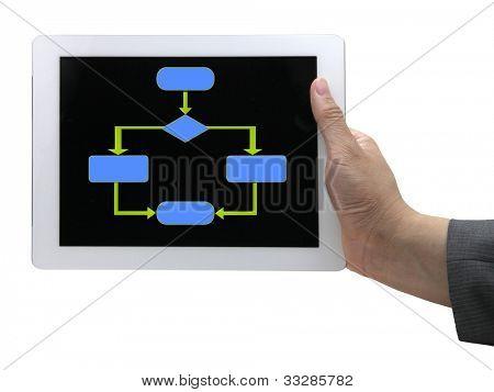 eine leere Flow Chart Diagramm die in der Regel in Computer-Programmierung am Touch-Screen-Tablet verwendet wird.