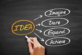 Idea- Imagine, Dare, Expand, Achieve Acronym, Business Concept On Blackboard poster