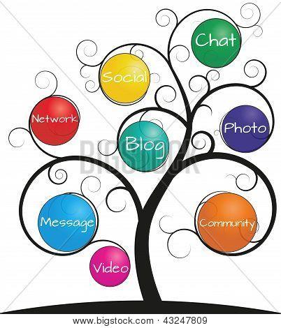 Árbol de medios sociales