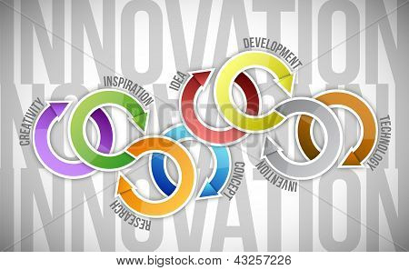 Innovation Concept Diagram