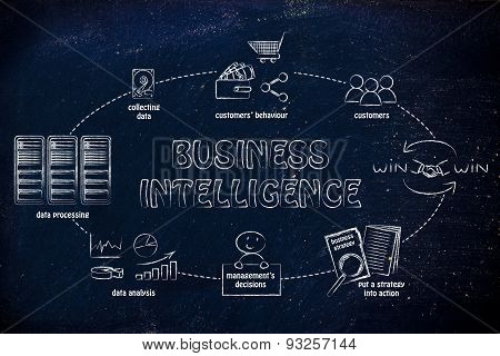 Business Intelligence Cycle