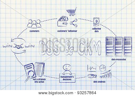 Dss & Crm Cycle