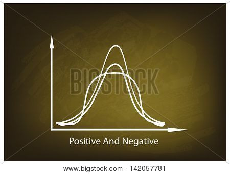 Business and Marketing Concepts Illustration of Positve and Negative Distribution Curve or Normal Distribution Curve and Not Normal Distribution Curve on Green Chalkboard Background.