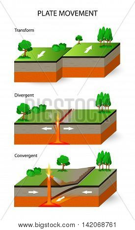 Plate movement. A cross section illustrating the main types of tectonic plate boundaries. convergent divergent and transform