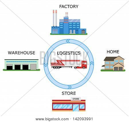 Concept of goods delivery. Logistics metaphor. Transport connecting factory warehouse store and living home. Delivery sign. Vector illustration.