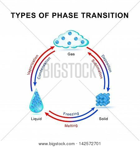 Types of phase transition. phase or state of matter and phase transition