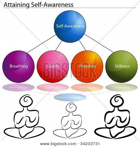 An image of a attaining self awareness chart.